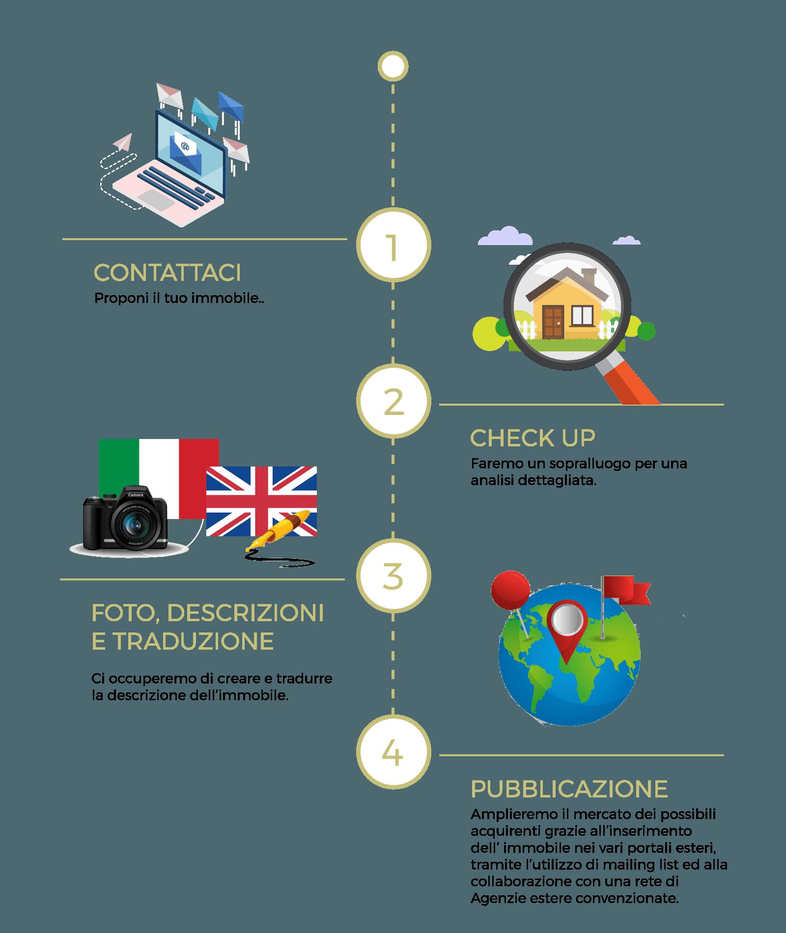 come-funziona-vendere-casa-stranieri